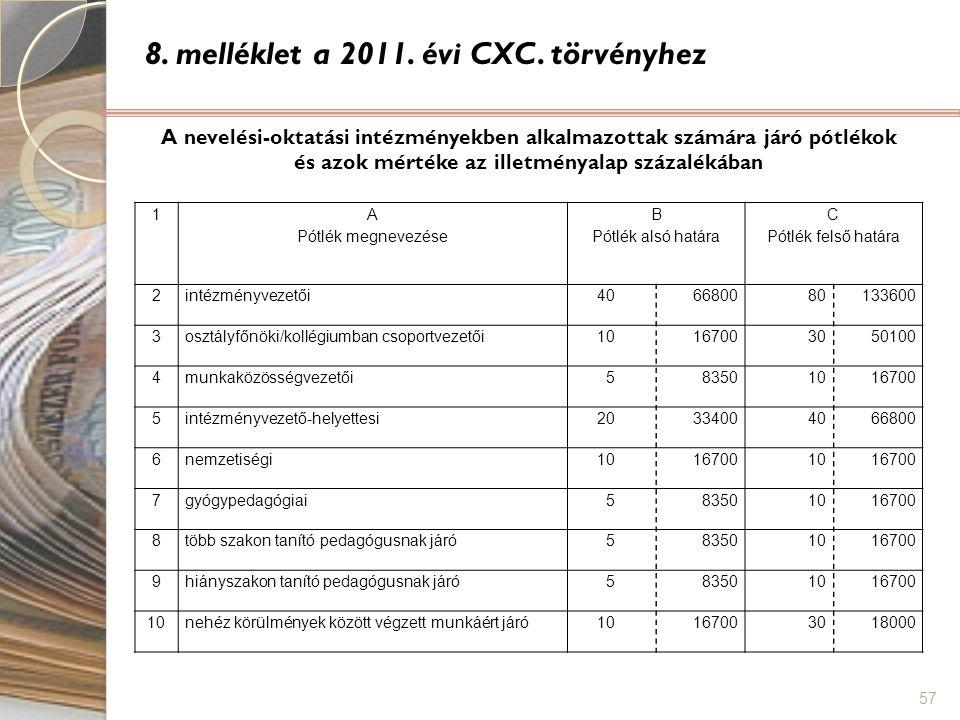 57 8. melléklet a 2011. évi CXC. törvényhez A nevelési-oktatási intézményekben alkalmazottak számára járó pótlékok és azok mértéke az illetményalap sz