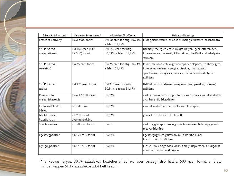 58 Béren kívüli juttatásKedvezményes keret*Munkáltatói adóteherFelhasználhatóság Erzsébet-utalványHavi 5000 forint Évi 60 ezer forintig 30,94%, a fele