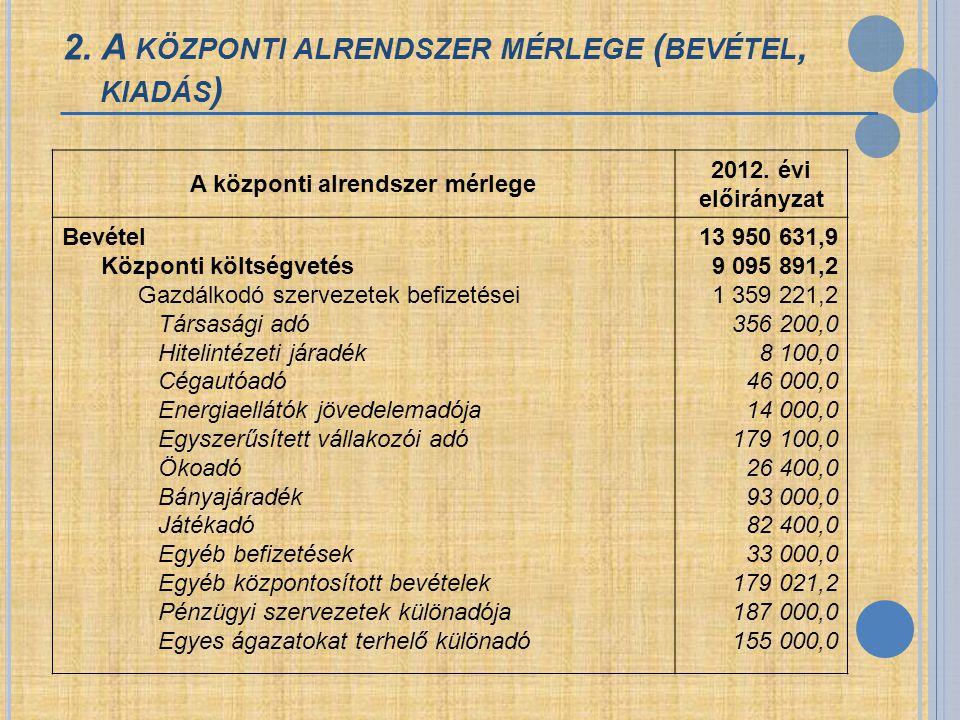 2. A KÖZPONTI ALRENDSZER MÉRLEGE ( BEVÉTEL, KIADÁS ) A központi alrendszer mérlege 2012. évi előirányzat Bevétel Központi költségvetés Gazdálkodó szer