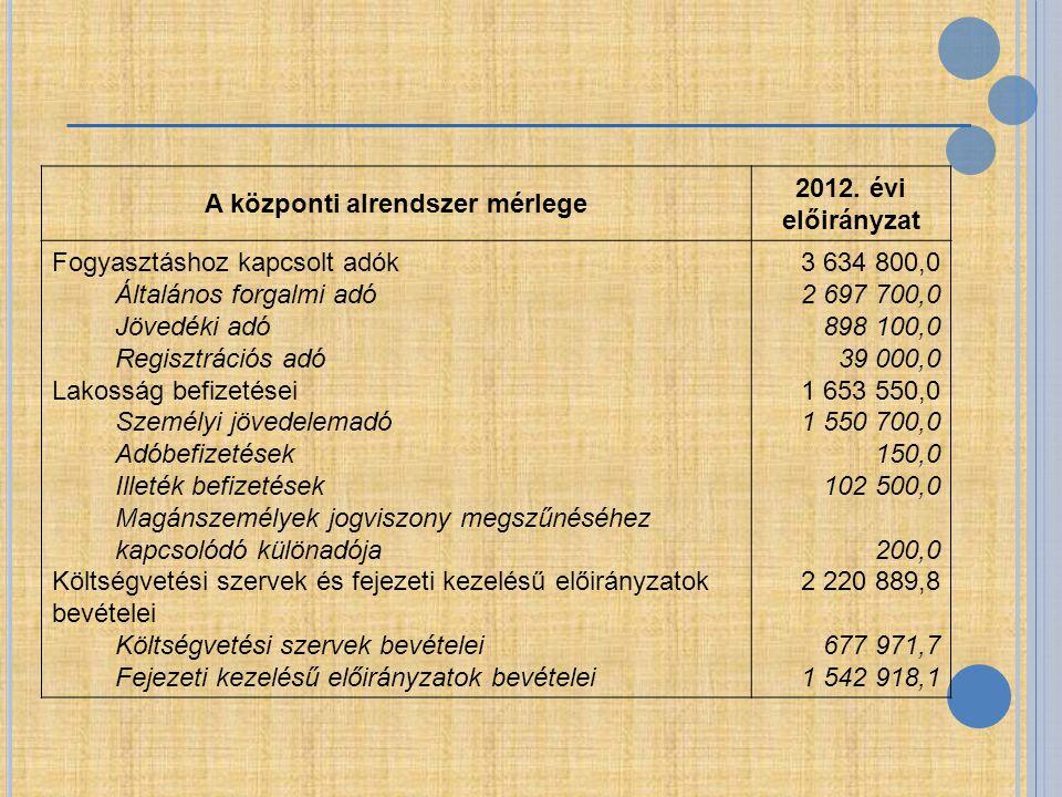 A központi alrendszer mérlege 2012. évi előirányzat Fogyasztáshoz kapcsolt adók Általános forgalmi adó Jövedéki adó Regisztrációs adó Lakosság befizet