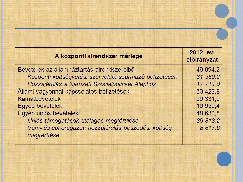 A központi alrendszer mérlege 2012. évi előirányzat Bevételek az államháztartás alrendszereiből Központi költségvetési szervektől származó befizetések
