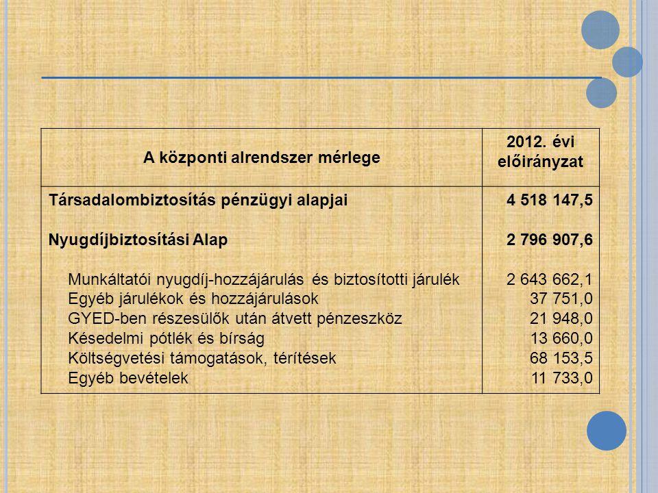A központi alrendszer mérlege 2012. évi előirányzat Társadalombiztosítás pénzügyi alapjai Nyugdíjbiztosítási Alap Munkáltatói nyugdíj-hozzájárulás és