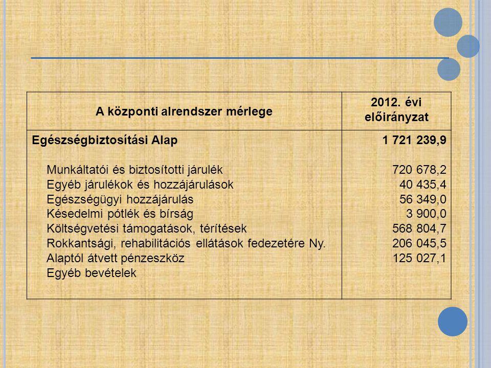 A központi alrendszer mérlege 2012. évi előirányzat Egészségbiztosítási Alap Munkáltatói és biztosítotti járulék Egyéb járulékok és hozzájárulások Egé