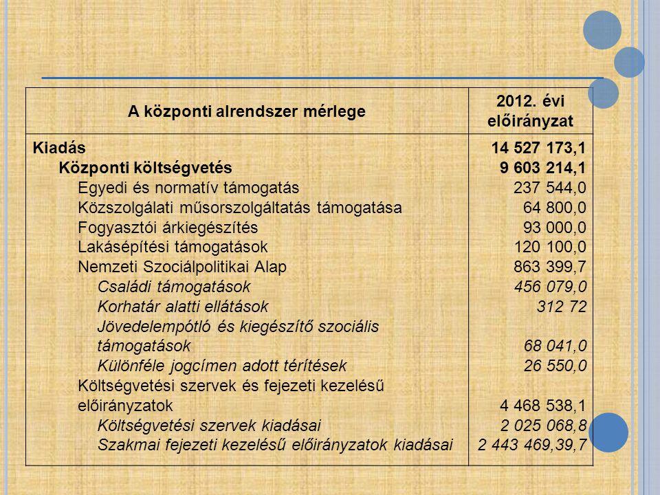 A központi alrendszer mérlege 2012. évi előirányzat Kiadás Központi költségvetés Egyedi és normatív támogatás Közszolgálati műsorszolgáltatás támogatá