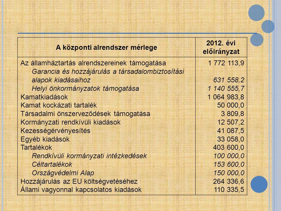 A központi alrendszer mérlege 2012. évi előirányzat Az államháztartás alrendszereinek támogatása Garancia és hozzájárulás a társadalombiztosítási alap