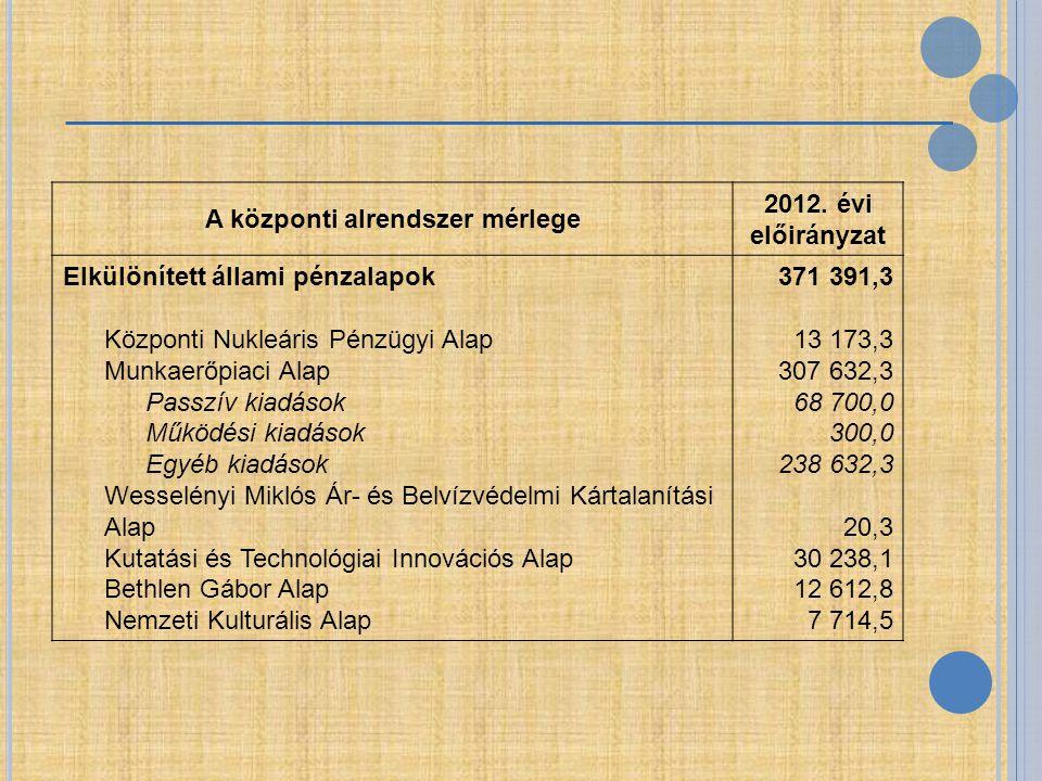 A központi alrendszer mérlege 2012. évi előirányzat Elkülönített állami pénzalapok Központi Nukleáris Pénzügyi Alap Munkaerőpiaci Alap Passzív kiadáso