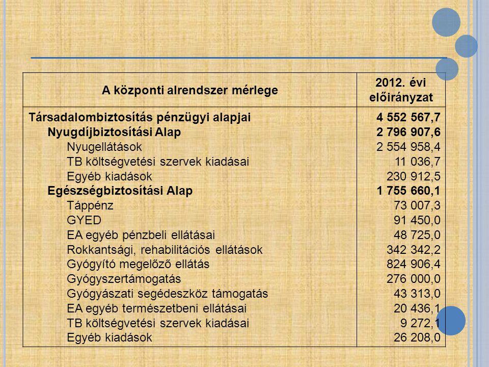 A központi alrendszer mérlege 2012. évi előirányzat Társadalombiztosítás pénzügyi alapjai Nyugdíjbiztosítási Alap Nyugellátások TB költségvetési szerv