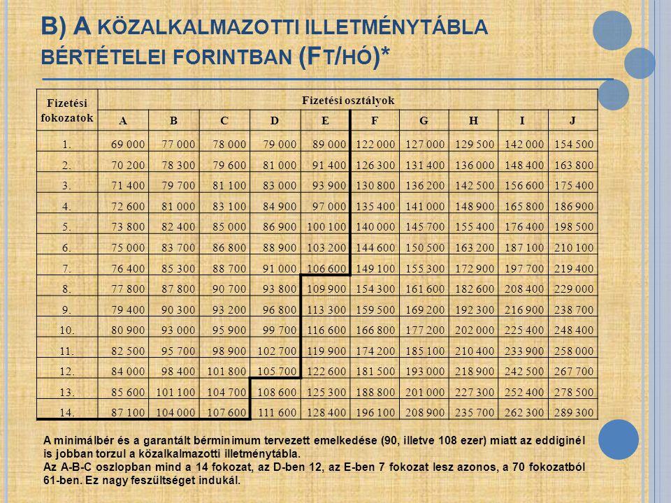 B) A KÖZALKALMAZOTTI ILLETMÉNYTÁBLA BÉRTÉTELEI FORINTBAN (F T / HÓ )* Fizetési fokozatok Fizetési osztályok ABCDEFGHIJ 1.69 00077 00078 00079 00089 00