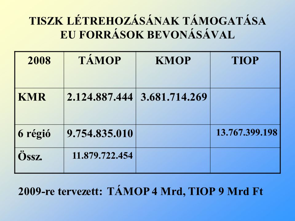 TISZK LÉTREHOZÁSÁNAK TÁMOGATÁSA EU FORRÁSOK BEVONÁSÁVAL 2008TÁMOPKMOPTIOP KMR2.124.887.4443.681.714.269 6 régió9.754.835.010 13.767.399.198 Össz. 11.8