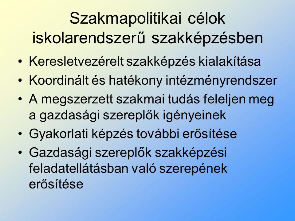 Szakmapolitikai célok iskolarendszerű szakképzésben Keresletvezérelt szakképzés kialakítása Koordinált és hatékony intézményrendszer A megszerzett sza