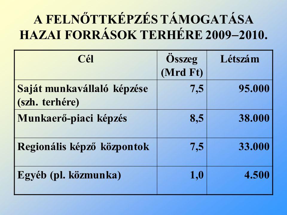 A FELNŐTTKÉPZÉS TÁMOGATÁSA HAZAI FORRÁSOK TERHÉRE 2009  2010. CélÖsszeg (Mrd Ft) Létszám Saját munkavállaló képzése (szh. terhére) 7,595.000 Munkaerő