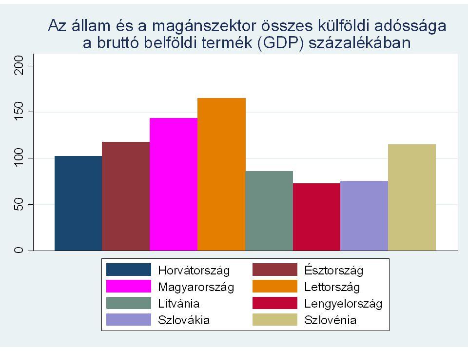 """Gyurcsány- és Bajnai-kormány """"Sudden stop 2008 október, IMF és EU; Megszorítások; Vállalati támogatások, előrehozott nyugdíj; Gazdasági rendszer rugalmasságának fokozása"""