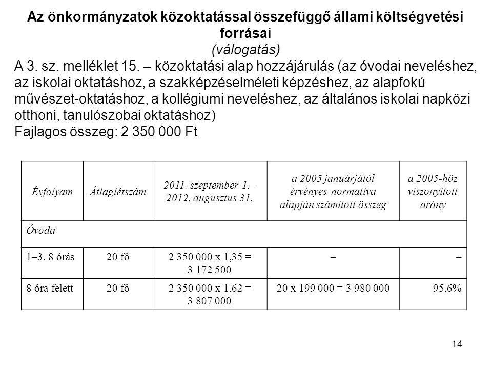 14 Az önkormányzatok közoktatással összefüggő állami költségvetési forrásai (válogatás) A 3. sz. melléklet 15. – közoktatási alap hozzájárulás (az óvo