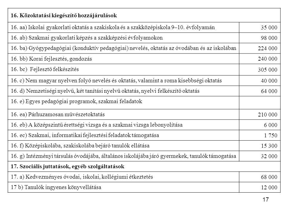 17 16. Közoktatási kiegészítő hozzájárulások 16. aa) Iskolai gyakorlati oktatás a szakiskola és a szakközépiskola 9–10. évfolyamán 35 000 16. ab) Szak