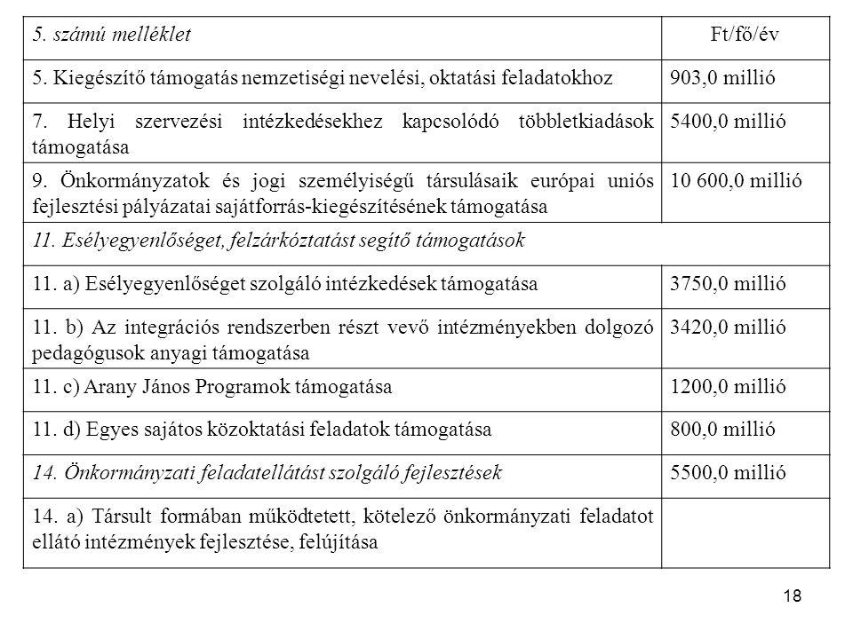 18 5. számú mellékletFt/fő/év 5. Kiegészítő támogatás nemzetiségi nevelési, oktatási feladatokhoz903,0 millió 7. Helyi szervezési intézkedésekhez kapc