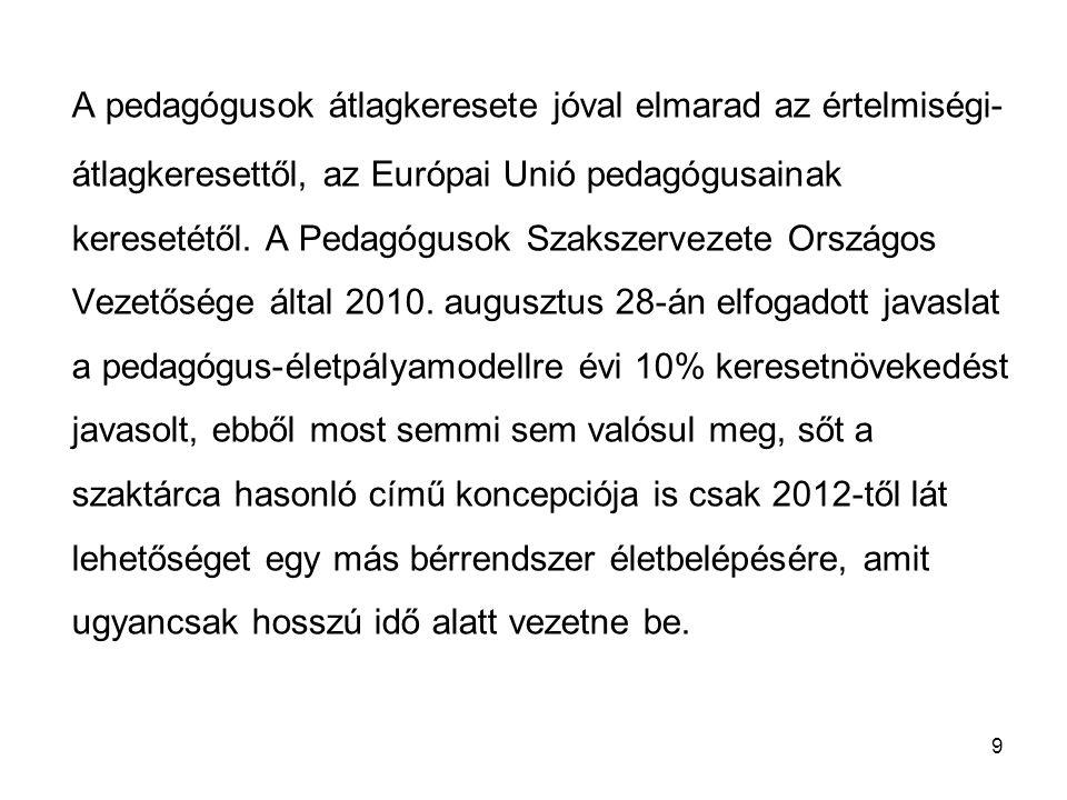 9 A pedagógusok átlagkeresete jóval elmarad az értelmiségi- átlagkeresettől, az Európai Unió pedagógusainak keresetétől. A Pedagógusok Szakszervezete
