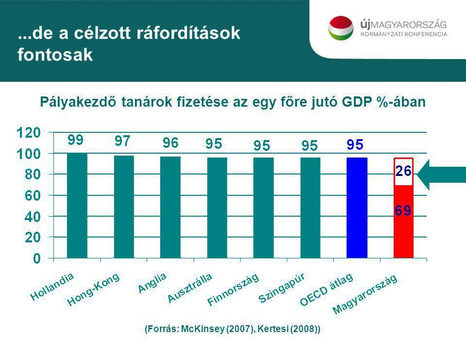 Pályakezdő tanárok fizetése az egy főre jutó GDP %-ában (Forrás: McKinsey (2007), Kertesi (2008))...de a célzott ráfordítások fontosak