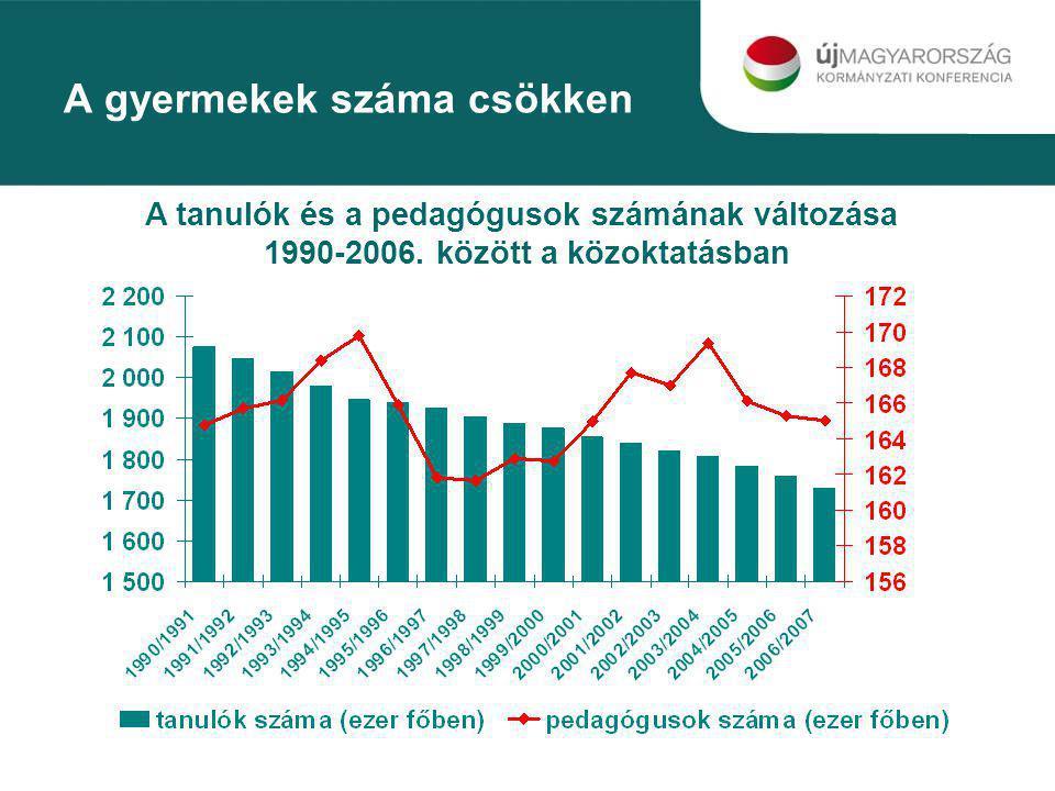A gyermekek száma csökken A tanulók és a pedagógusok számának változása 1990-2006. között a közoktatásban