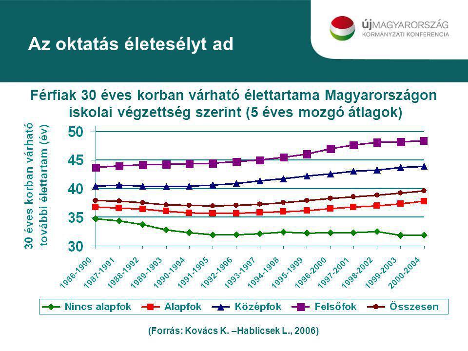 Az oktatás életesélyt ad (Forrás: Kovács K. –Hablicsek L., 2006) Férfiak 30 éves korban várható élettartama Magyarországon iskolai végzettség szerint