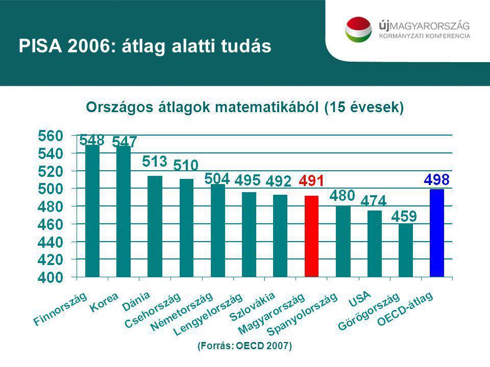 PISA 2006: A tanulók természettudományos tudáskülönbségének hány százaléka fakad az iskolák közötti különbségből % (Forrás: OECD 2007) A társadalmi egyenlőtlenségeket növeli a magyar oktatási rendszer