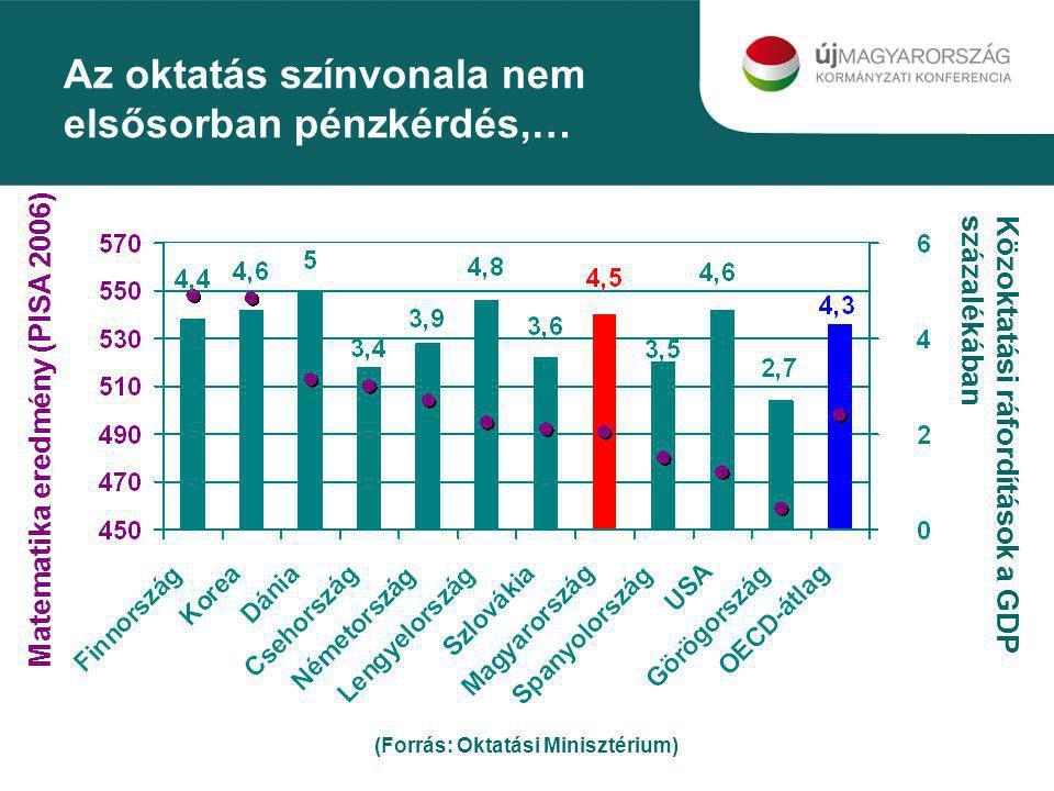 Az oktatás színvonala nem elsősorban pénzkérdés,… Közoktatási ráfordítások a GDP százalékában Matematika eredmény (PISA 2006) (Forrás: Oktatási Minisz