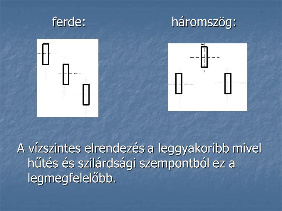 ferde: háromszög: ferde: háromszög: A vízszintes elrendezés a leggyakoribb mivel hűtés és szilárdsági szempontból ez a legmegfelelőbb.