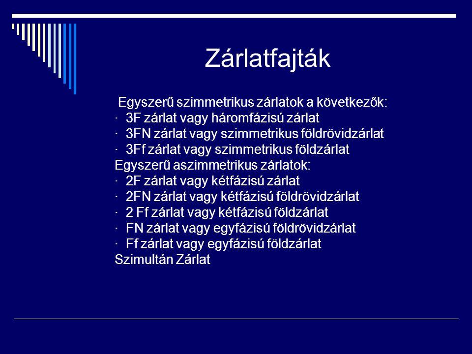 Zárlatfajták Egyszerű szimmetrikus zárlatok a következők: · 3F zárlat vagy háromfázisú zárlat · 3FN zárlat vagy szimmetrikus földrövidzárlat · 3Ff zárlat vagy szimmetrikus földzárlat Egyszerű aszimmetrikus zárlatok: · 2F zárlat vagy kétfázisú zárlat · 2FN zárlat vagy kétfázisú földrövidzárlat · 2 Ff zárlat vagy kétfázisú földzárlat · FN zárlat vagy egyfázisú földrövidzárlat · Ff zárlat vagy egyfázisú földzárlat Szimultán Zárlat