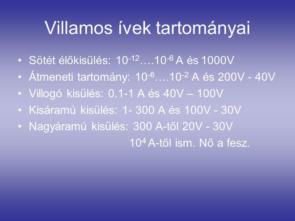 Villamos ívek tartományai Sötét élőkisülés: 10 -12 ….10 -6 A és 1000V Átmeneti tartomány: 10 -6 ….10 -2 A és 200V - 40V Villogó kisülés: 0.1-1 A és 40V – 100V Kisáramú kisülés: 1- 300 A és 100V - 30V Nagyáramú kisülés: 300 A-től 20V - 30V 10 4 A-től ism.