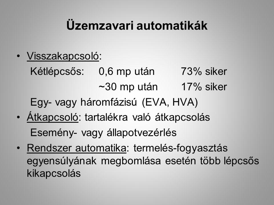 Üzemzavari automatikák Visszakapcsoló: Kétlépcsős:0,6 mp után 73% siker ~30 mp után17% siker Egy- vagy háromfázisú (EVA, HVA) Átkapcsoló: tartalékra v