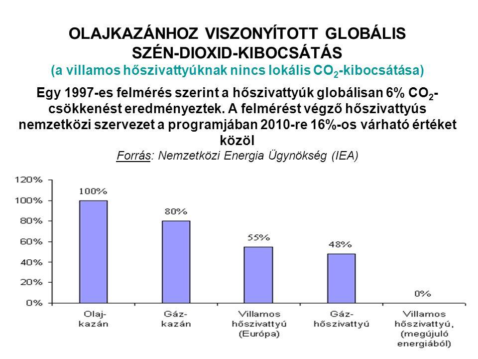 OLAJKAZÁNHOZ VISZONYÍTOTT GLOBÁLIS SZÉN-DIOXID-KIBOCSÁTÁS (a villamos hőszivattyúknak nincs lokális CO 2 -kibocsátása) Egy 1997-es felmérés szerint a