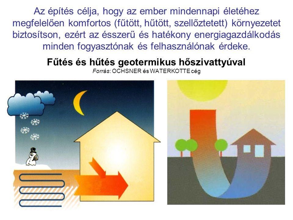 Az építés célja, hogy az ember mindennapi életéhez megfelelően komfortos (fűtött, hűtött, szellőztetett) környezetet biztosítson, ezért az ésszerű és