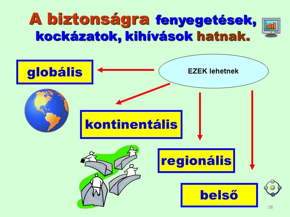 28 A biztonságra fenyegetések, kockázatok, kihívások hatnak. globális regionális kontinentális belső EZEK lehetnek