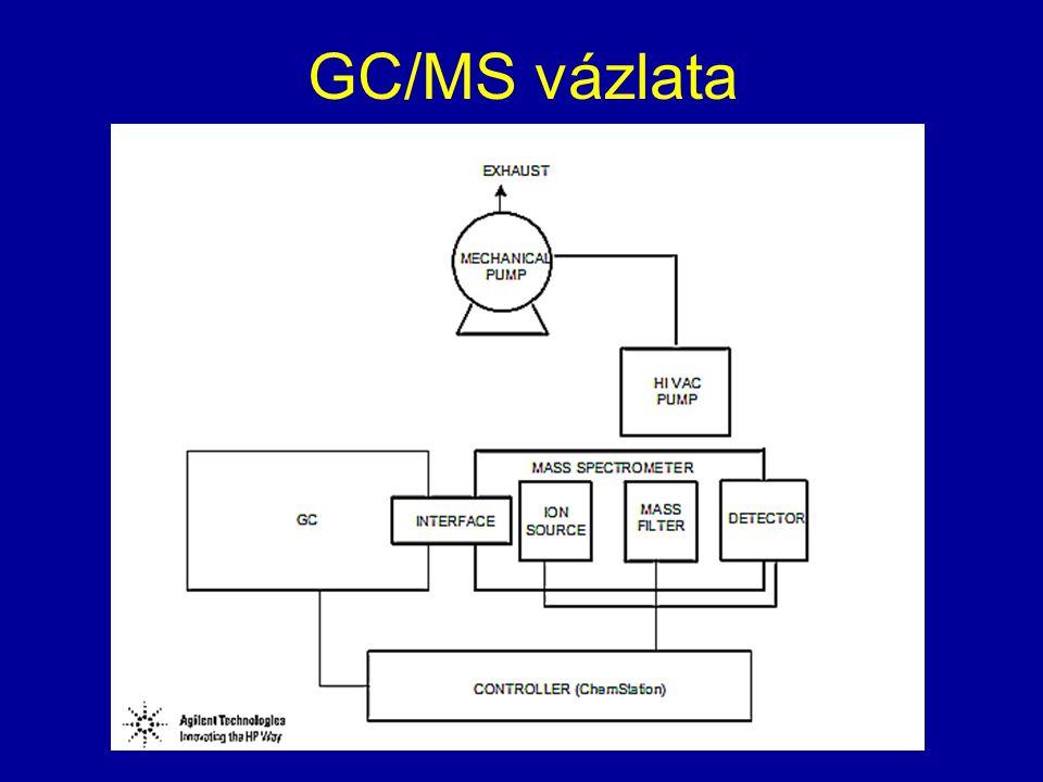 GC/MS vázlata