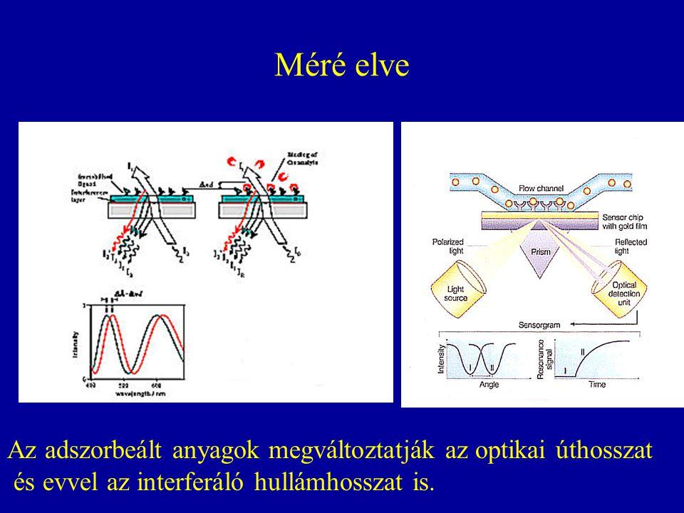 Méré elve Az adszorbeált anyagok megváltoztatják az optikai úthosszat és evvel az interferáló hullámhosszat is.