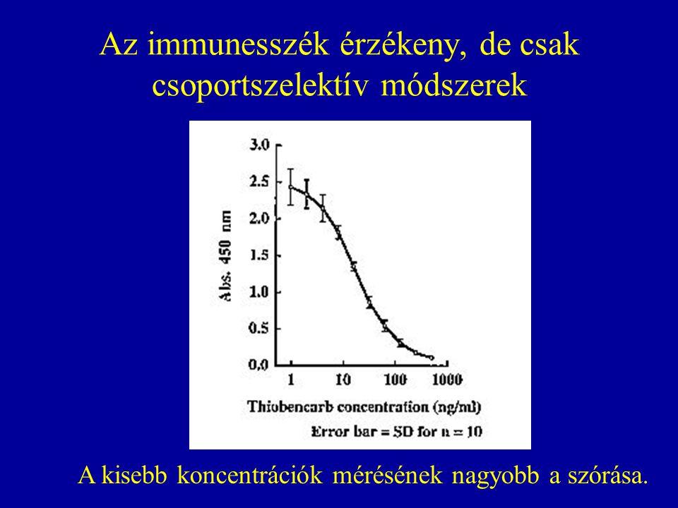 Az immunesszék érzékeny, de csak csoportszelektív módszerek A kisebb koncentrációk mérésének nagyobb a szórása.