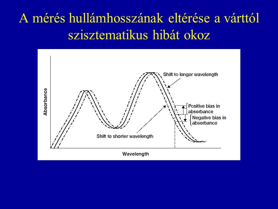 A mérés hullámhosszának eltérése a várttól szisztematikus hibát okoz