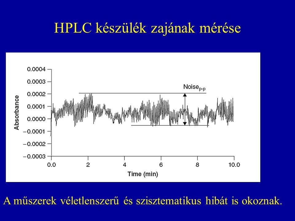 HPLC készülék zajának mérése A műszerek véletlenszerű és szisztematikus hibát is okoznak.