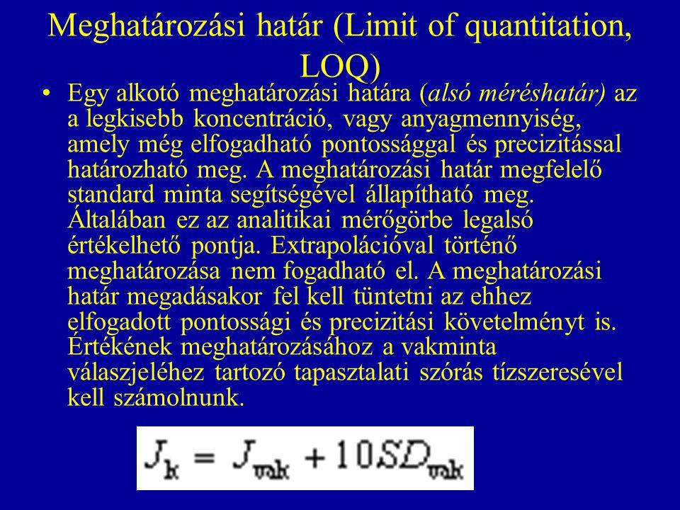 Meghatározási határ (Limit of quantitation, LOQ) Egy alkotó meghatározási határa (alsó méréshatár) az a legkisebb koncentráció, vagy anyagmennyiség, a