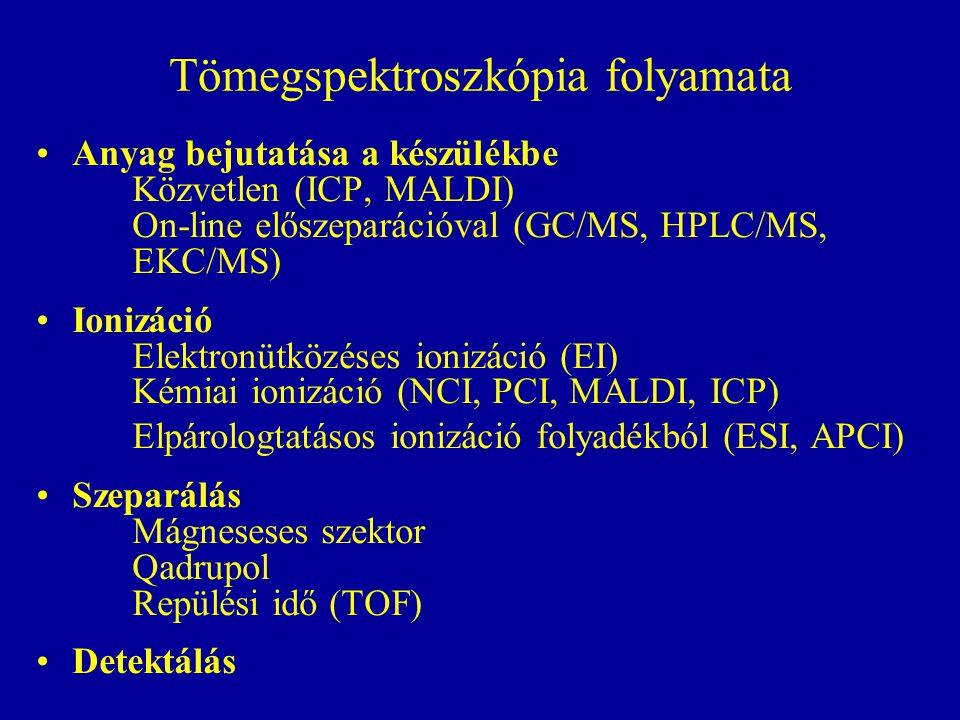 Tömegspektroszkópia folyamata Anyag bejutatása a készülékbe Közvetlen (ICP, MALDI) On-line előszeparációval (GC/MS, HPLC/MS, EKC/MS) Ionizáció Elektro