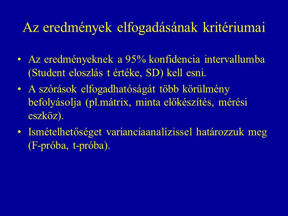 Az eredmények elfogadásának kritériumai Az eredményeknek a 95% konfidencia intervallumba (Student eloszlás t értéke, SD) kell esni. A szórások elfogad