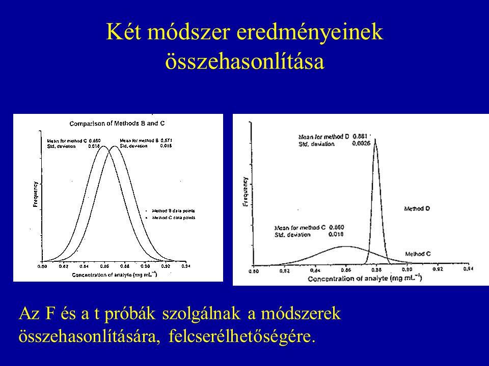 Két módszer eredményeinek összehasonlítása Az F és a t próbák szolgálnak a módszerek összehasonlítására, felcserélhetőségére.