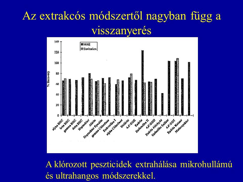 Az extrakcós módszertől nagyban függ a visszanyerés A klórozott peszticidek extrahálása mikrohullámú és ultrahangos módszerekkel.