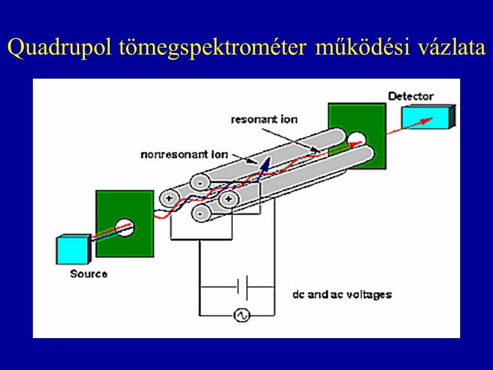 Quadrupol tömegspektrométer működési vázlata