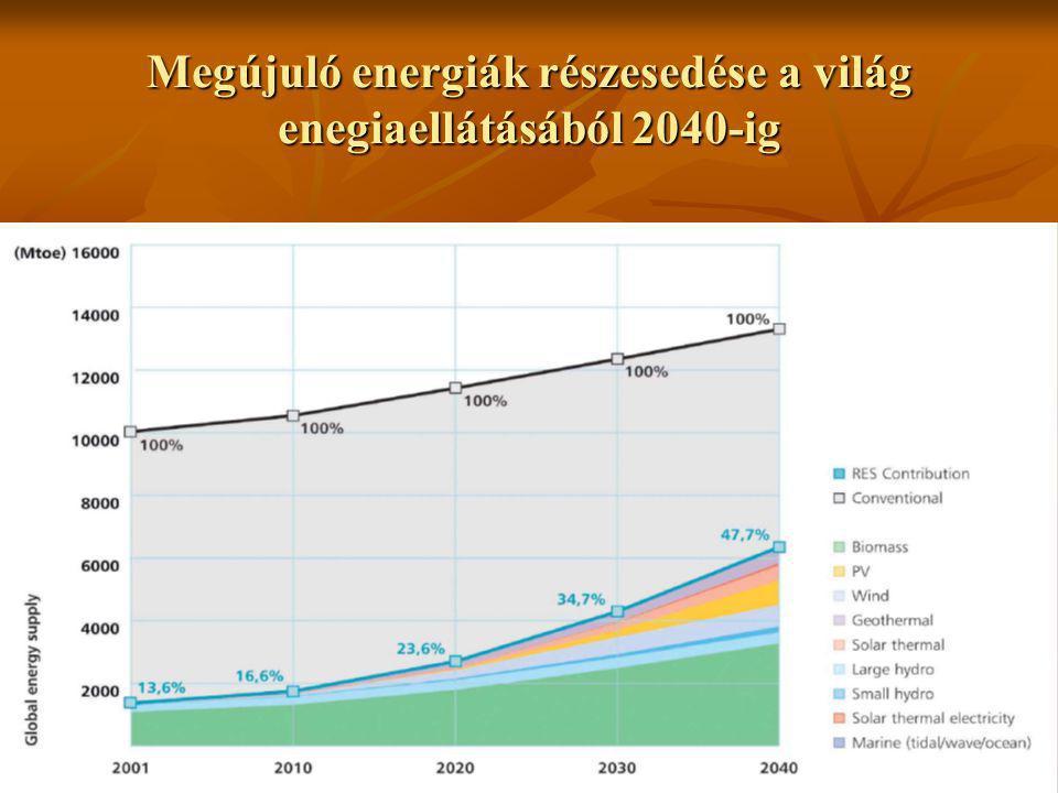 Szélerőművek kapacitásának növekedése a világban Rest of World ActualProjected Rest of World North America Europe Jan 2006 Cumulative MW = 56,813 Rest of World = 7,270 North America = 9,550 Europe = 39,993 MW Installed Sources: BTM Consult Aps, Sept 2005 Windpower Monthly, January 2006