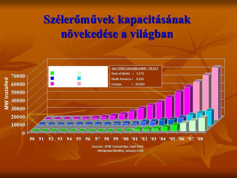 Szélerőművek kapacitásának növekedése a világban Rest of World ActualProjected Rest of World North America Europe Jan 2006 Cumulative MW = 56,813 Rest