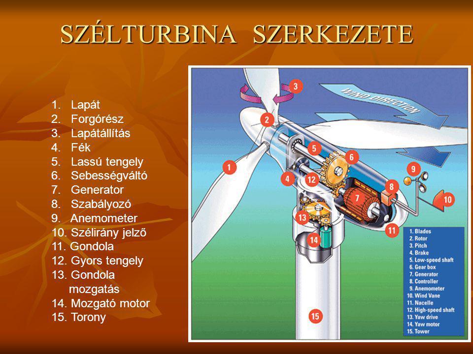 Magyarországon jelenleg Összesen: 49,175 MW beépített teljesítmény 1.