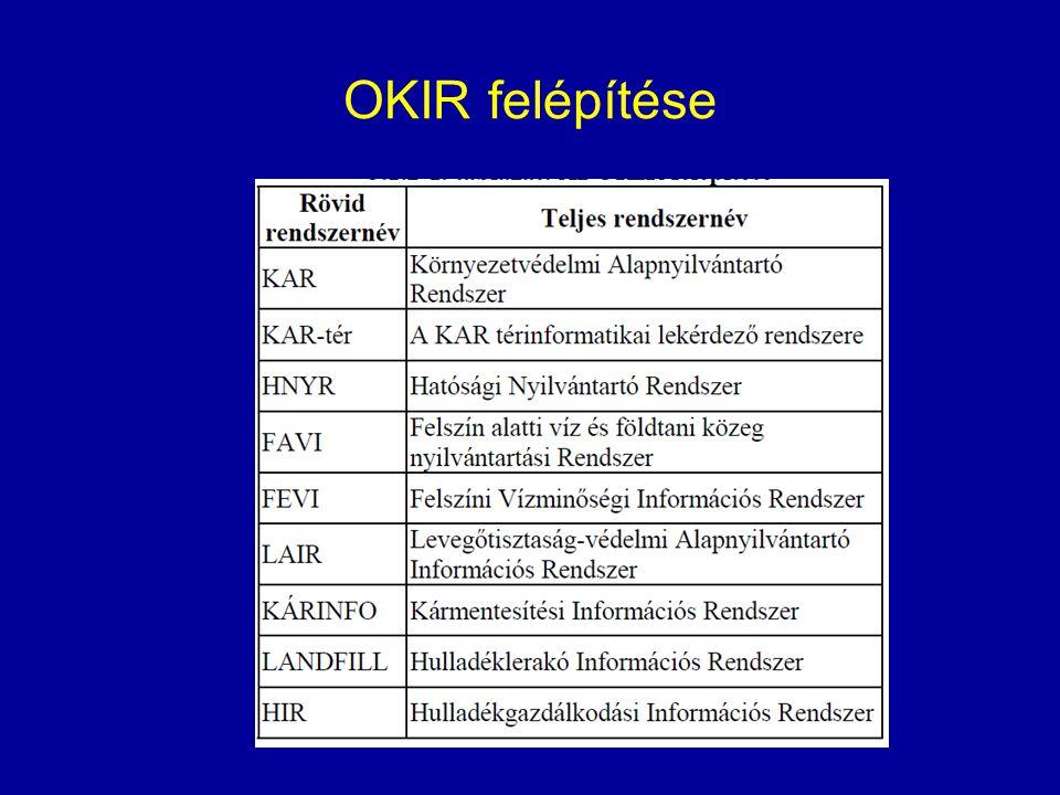 OKIR felépítése