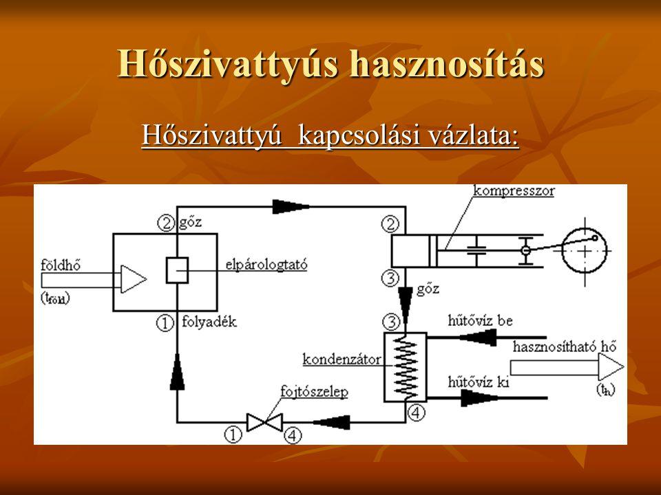 hőszivattyú hőforrás: levegő levegő víz (szennyvíz is lehet!) víz (szennyvíz is lehet!) talaj talaj működtető közeg  ammónia, freon  propán, CO 2