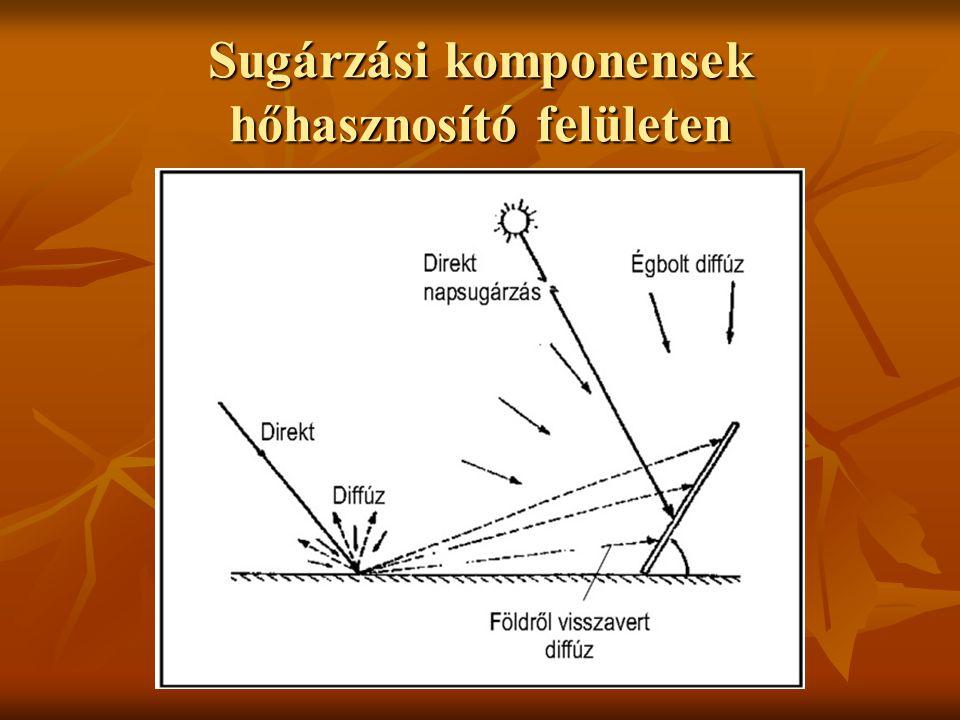 Napenergia hasznosítás Aktív Hőhasznosítás Hőhasznosítás Fotoelektromos hasznosítás Fotoelektromos hasznosításPasszív (építészeti megoldások)