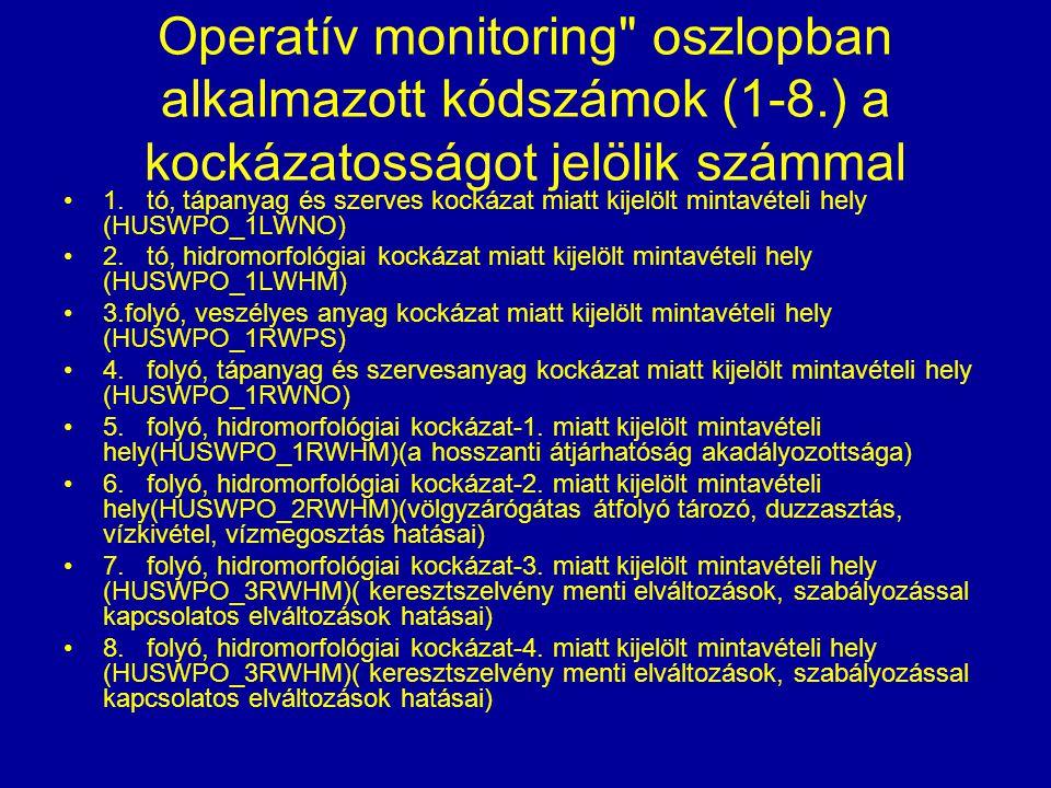 Operatív monitoring
